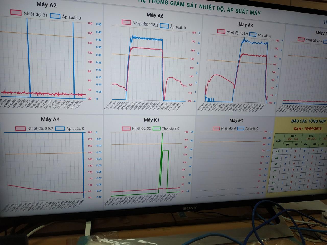 Hệ thống giám sát nhiệt độ và áp suất nhà máy