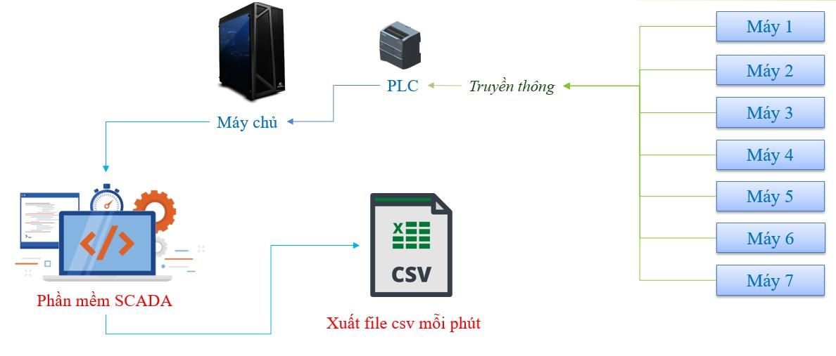 Hệ thống ghi chép tín hiệu từ PLC Omron